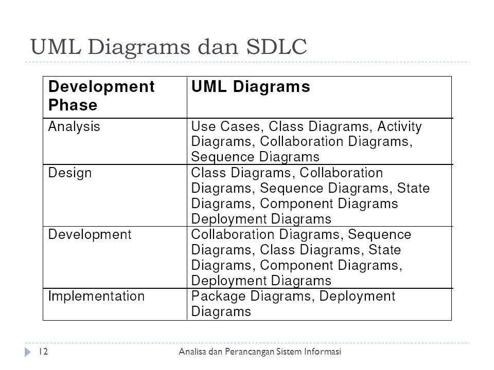 UML Diagrams dan SDLC Analisa dan Perancangan Sistem Informasi