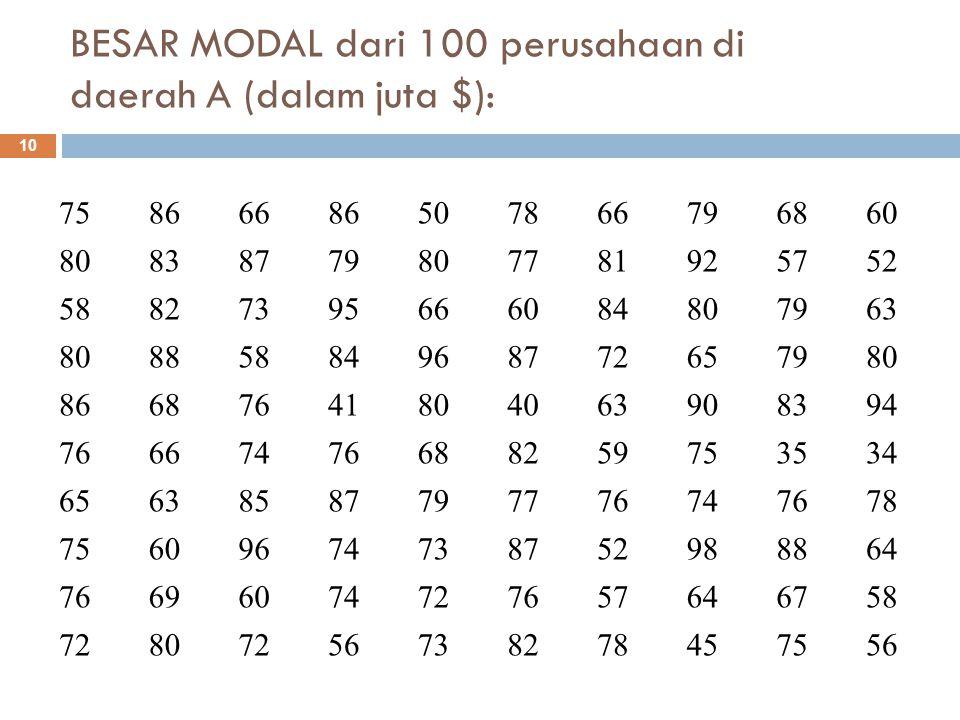 BESAR MODAL dari 100 perusahaan di daerah A (dalam juta $):