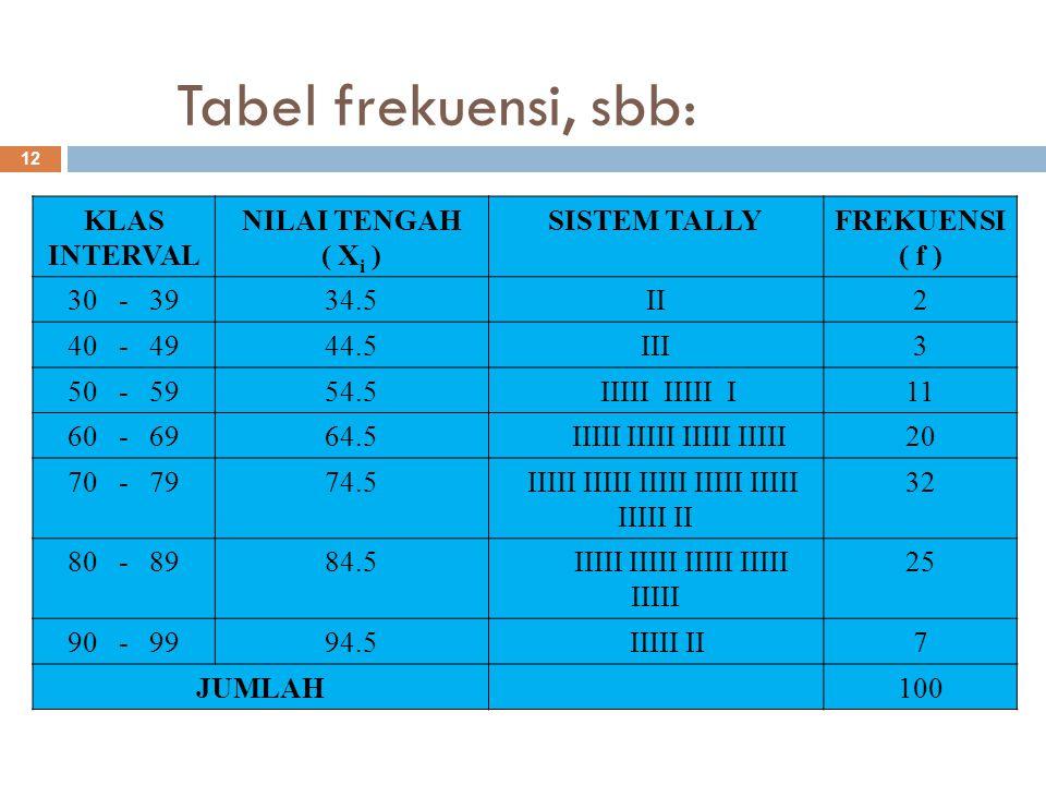 Tabel frekuensi, sbb: KLAS INTERVAL NILAI TENGAH ( Xi ) SISTEM TALLY