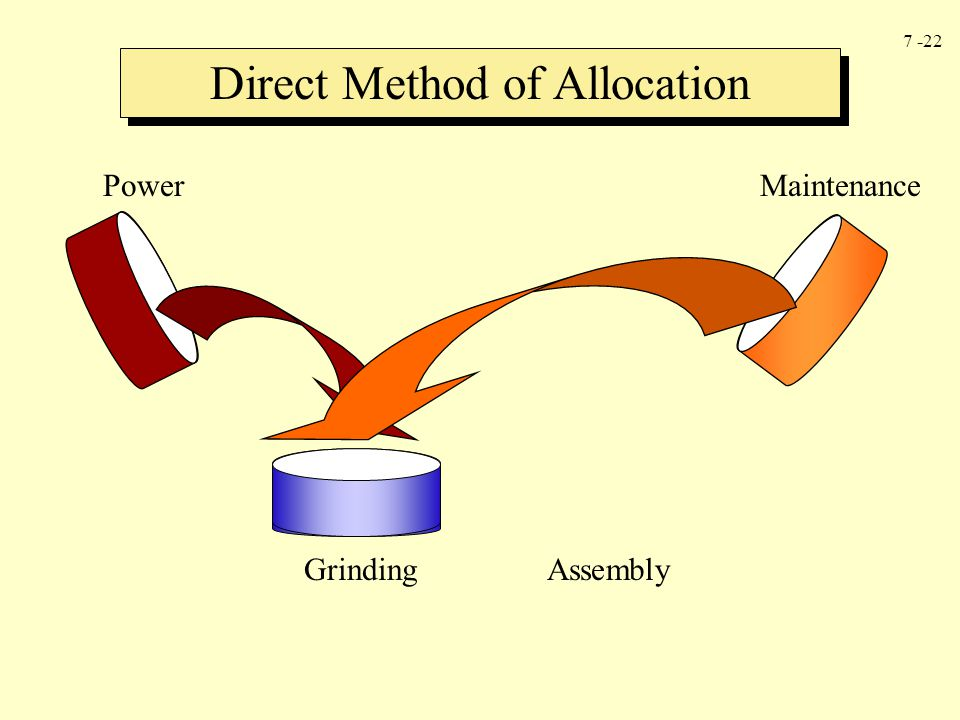 Direct Method of Allocation