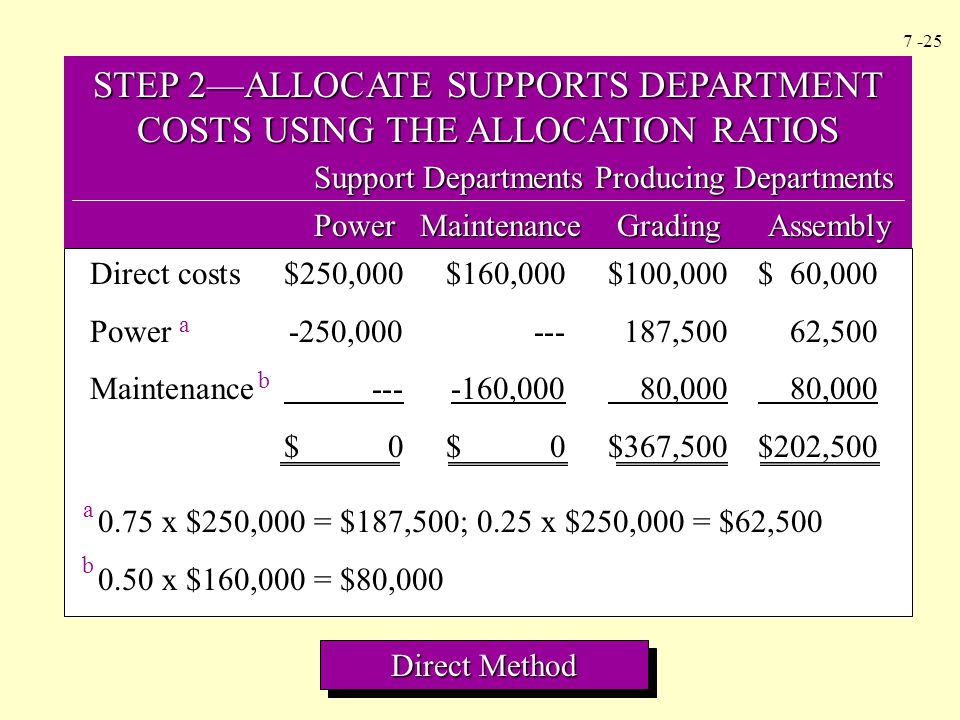 STEP 2—ALLOCATE SUPPORTS DEPARTMENT COSTS USING THE ALLOCATION RATIOS
