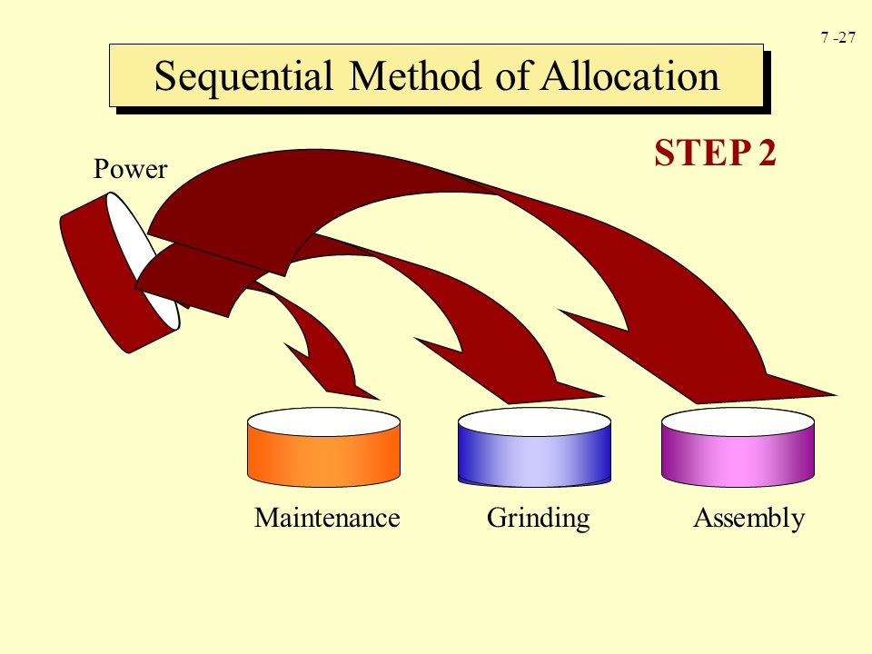 Sequential Method of Allocation