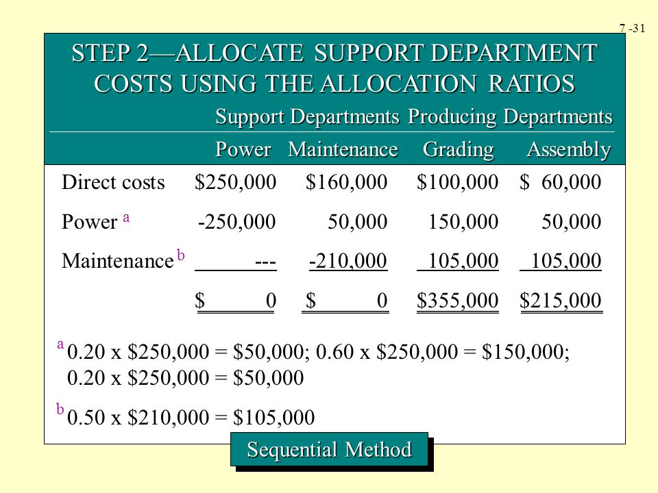 STEP 2—ALLOCATE SUPPORT DEPARTMENT COSTS USING THE ALLOCATION RATIOS