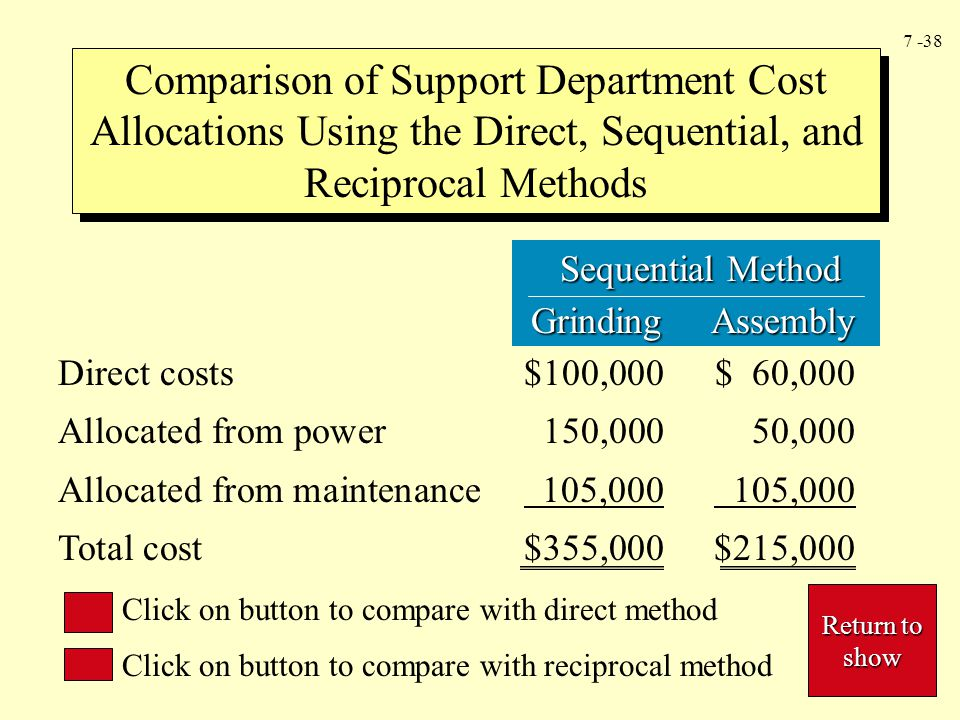 Comparison of Support Department Cost Allocations Using the Direct, Sequential, and Reciprocal Methods