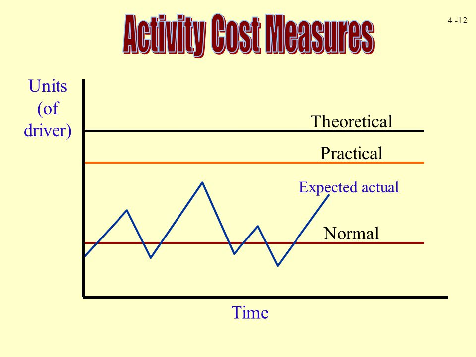 Activity Cost Measures