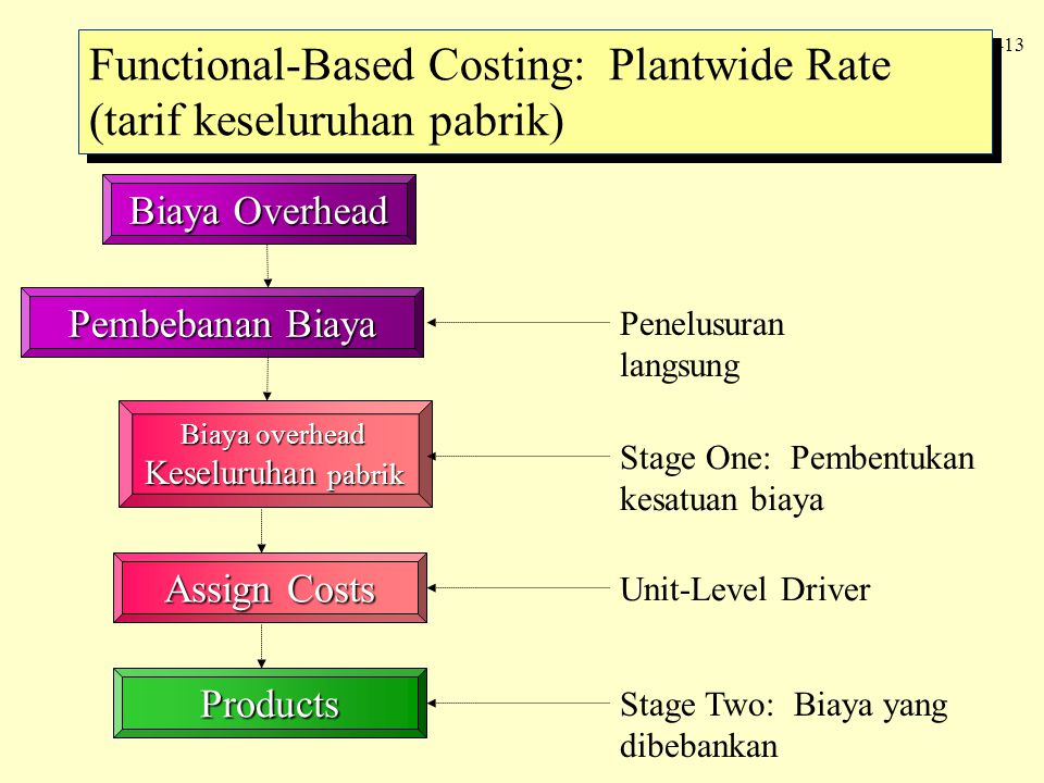 Functional-Based Costing: Plantwide Rate (tarif keseluruhan pabrik)