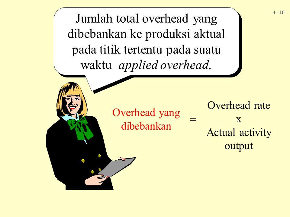 Jumlah total overhead yang dibebankan ke produksi aktual pada titik tertentu pada suatu waktu applied overhead.