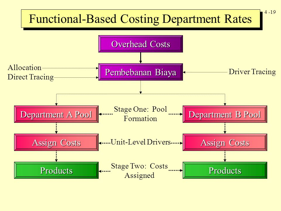 Functional-Based Costing Department Rates