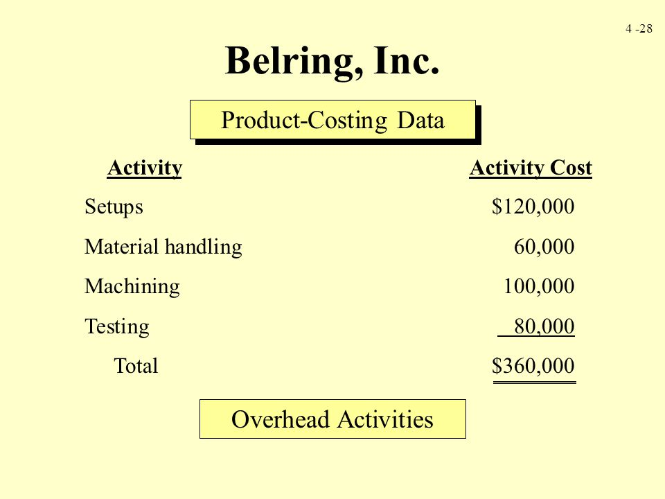 Belring, Inc. Product-Costing Data Overhead Activities Setups $120,000