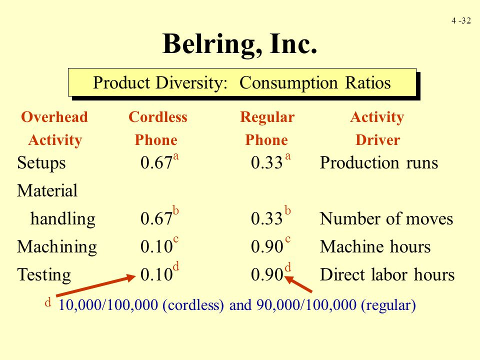 Product Diversity: Consumption Ratios