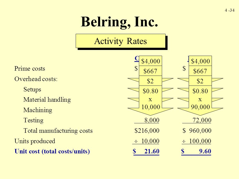 Belring, Inc. Activity Rates Cordless Regular
