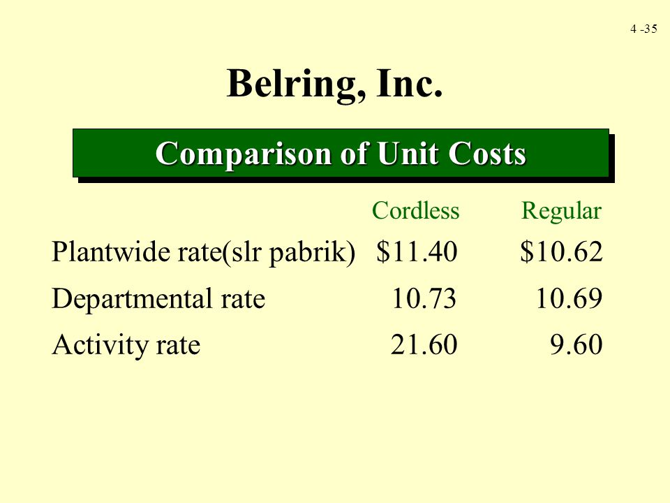 Comparison of Unit Costs
