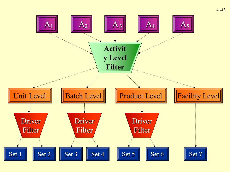 A A A A A Activity Level Filter Unit Level Batch Level Product Level