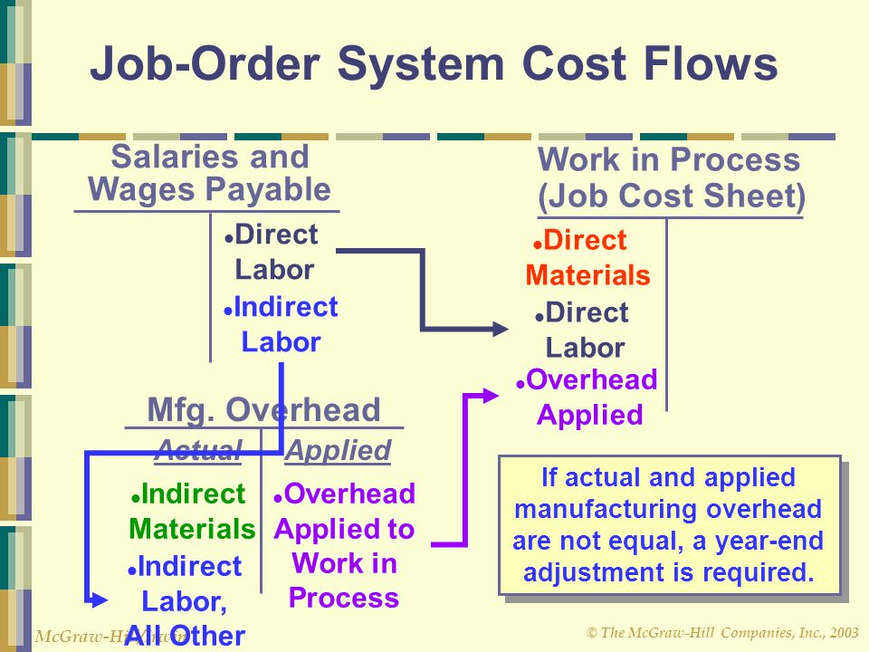 balance sheet and direct labor Items in the balance sheet and income statement have been combined  the  amounts presented also comprise direct labor costs, together with other.
