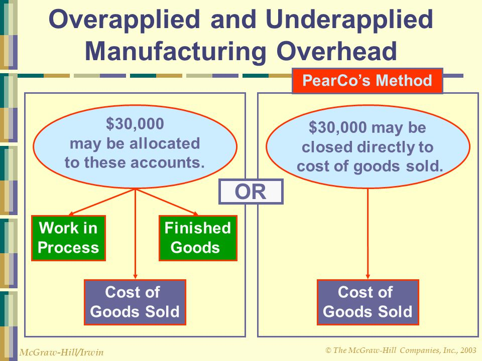 Overapplied and Underapplied Manufacturing Overhead