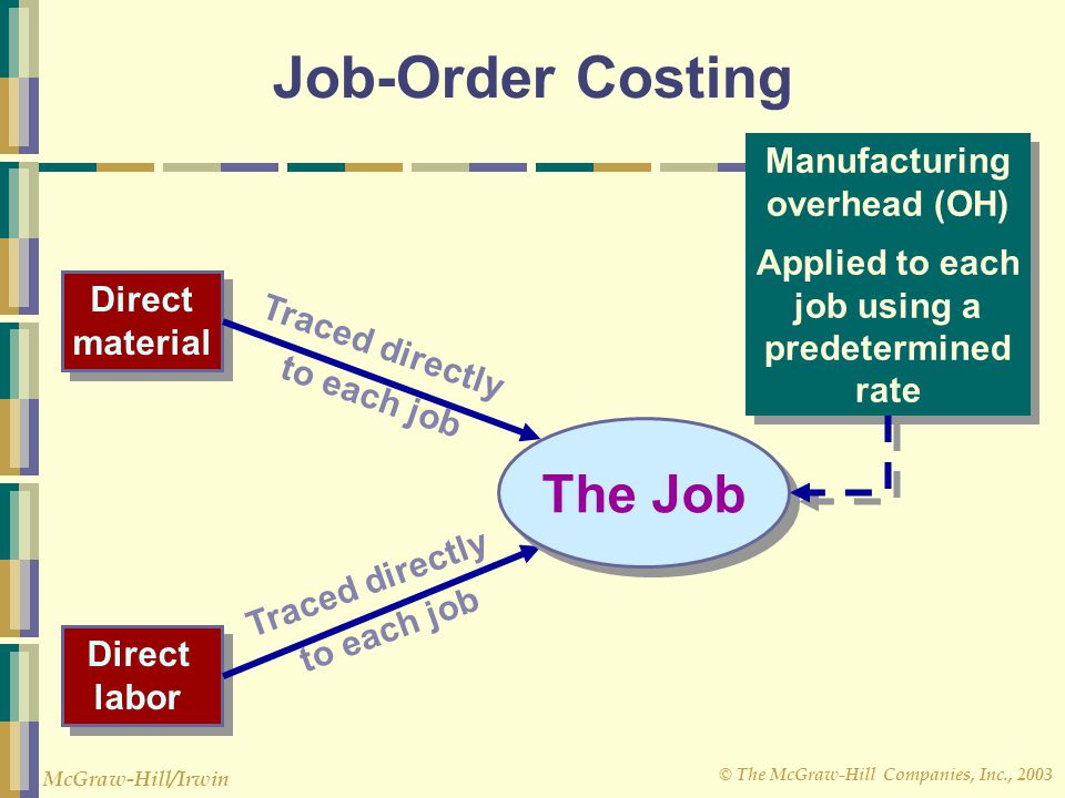 Job-Order Costing The Job Manufacturing overhead (OH)