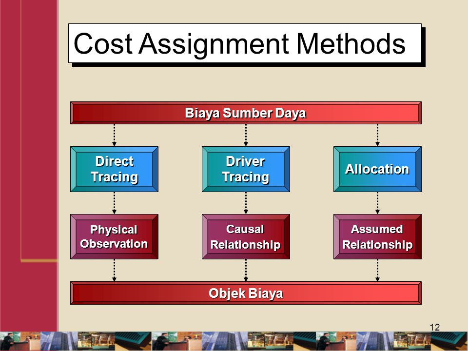 Cost Assignment Methods