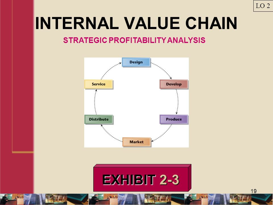 STRATEGIC PROFITABILITY ANALYSIS