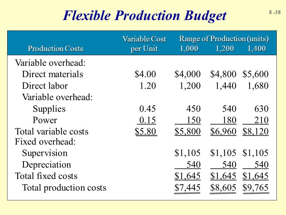 Flexible Production Budget