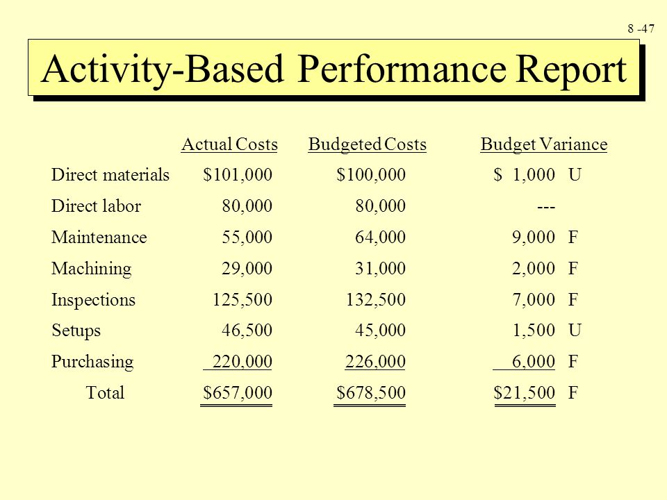 Activity-Based Performance Report