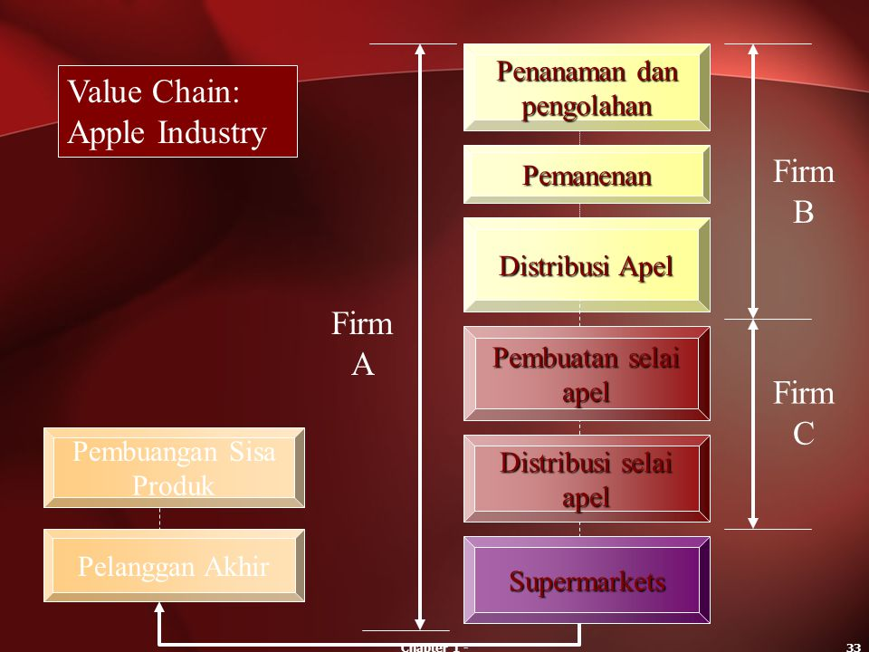 Value Chain: Apple Industry