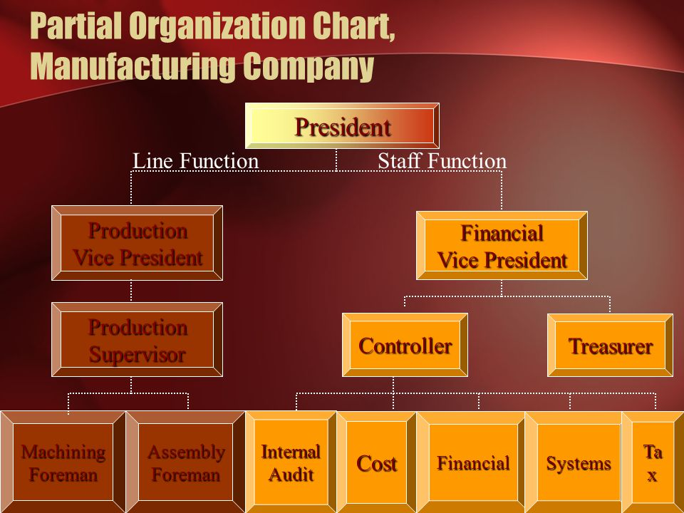 Partial Organization Chart, Manufacturing Company