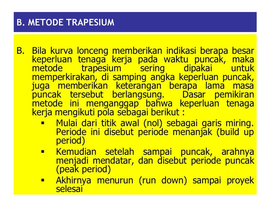 B. METODE TRAPESIUM