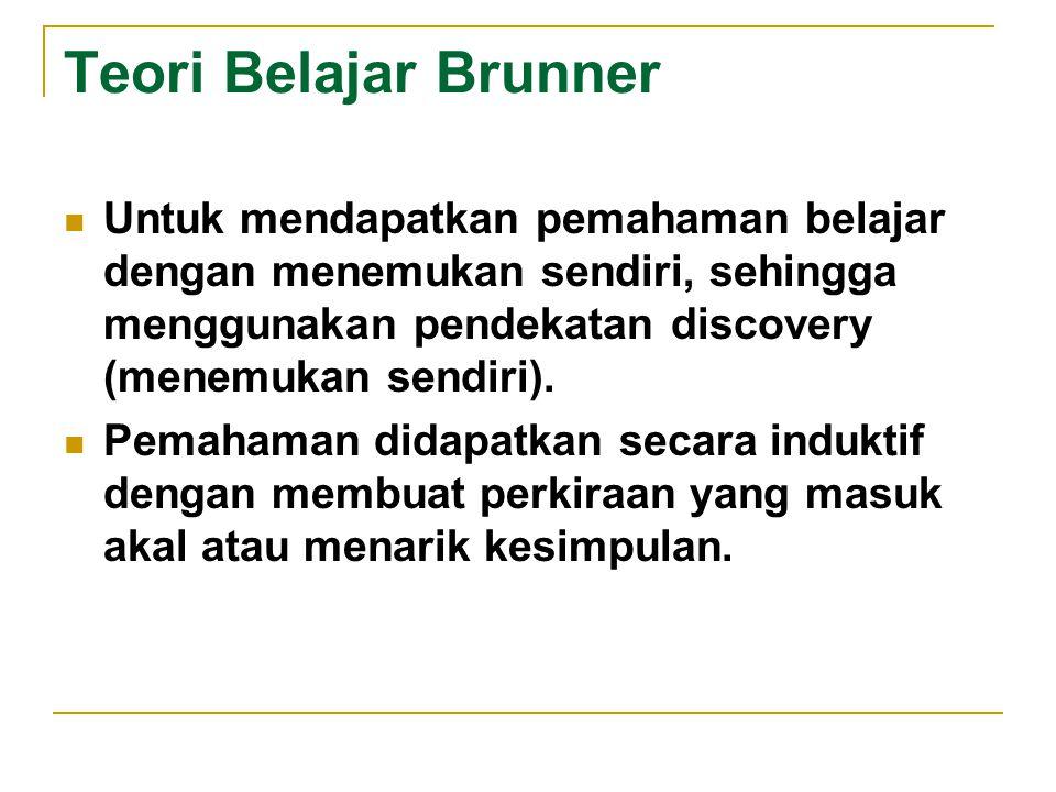 Teori Belajar Brunner Untuk mendapatkan pemahaman belajar dengan menemukan sendiri, sehingga menggunakan pendekatan discovery (menemukan sendiri).