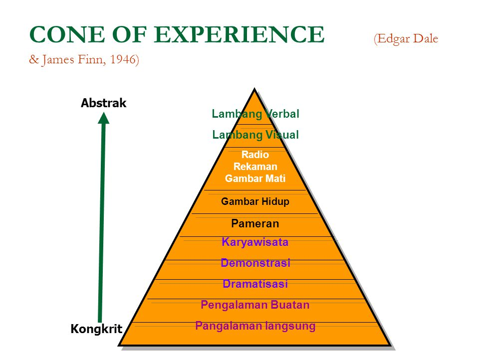 CONE OF EXPERIENCE (Edgar Dale & James Finn, 1946)