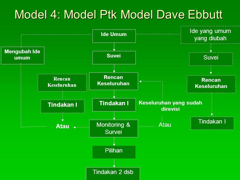 Model 4: Model Ptk Model Dave Ebbutt