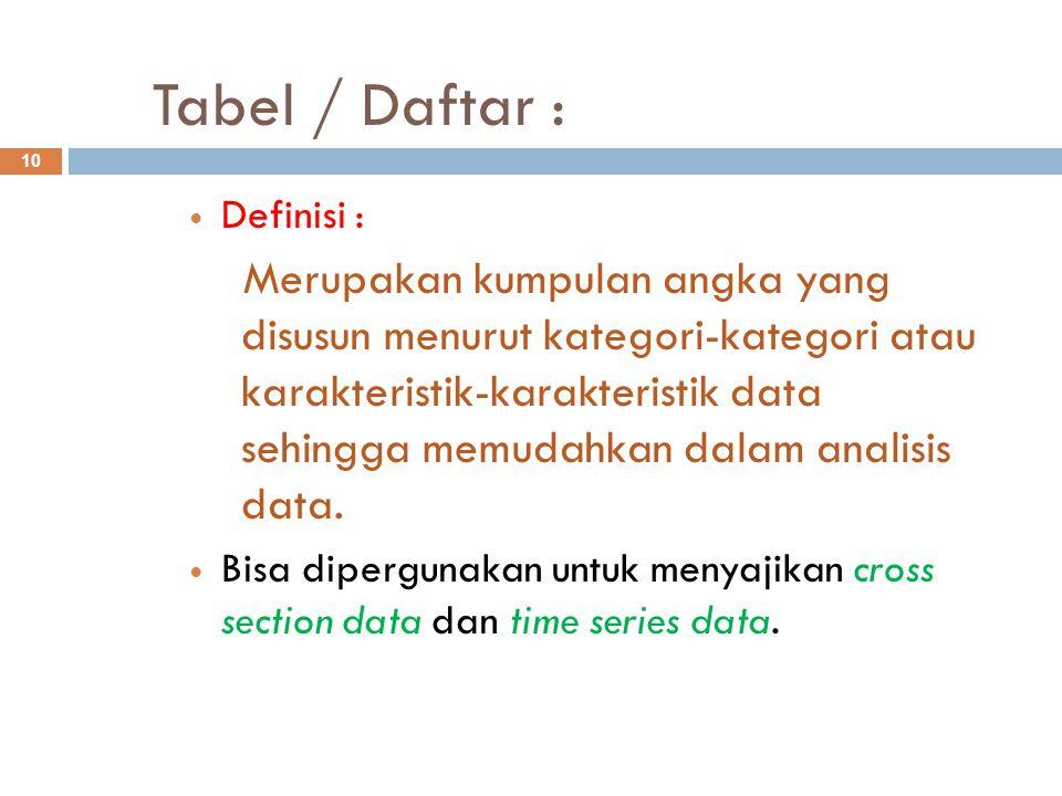 Tabel / Daftar : Definisi :