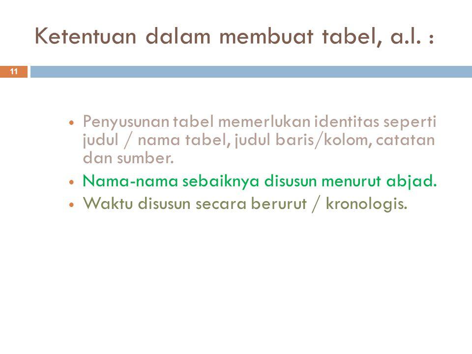 Ketentuan dalam membuat tabel, a.l. :