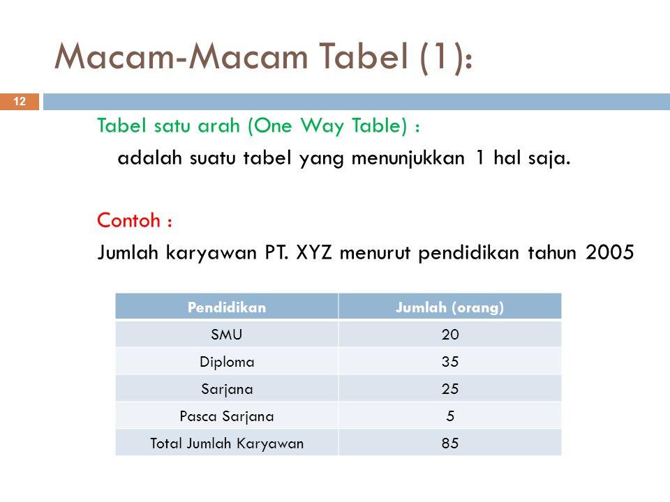 Macam-Macam Tabel (1):