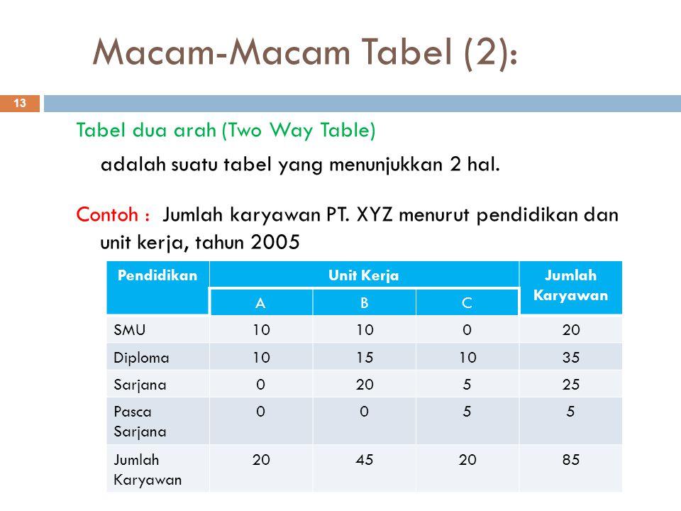Macam-Macam Tabel (2):