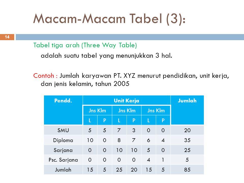 Macam-Macam Tabel (3):