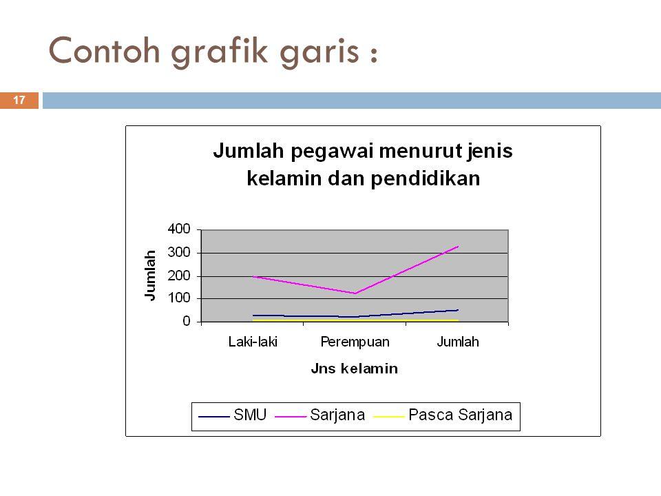 Contoh grafik garis :