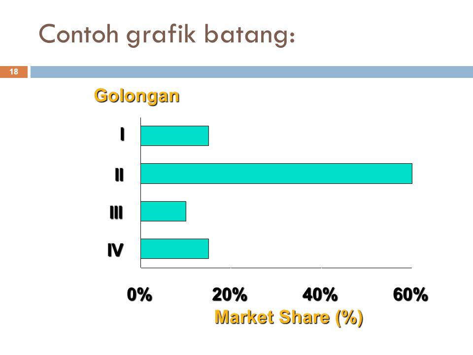 Contoh grafik batang: Golongan Market Share (%) 0% 20% 40% 60% I II