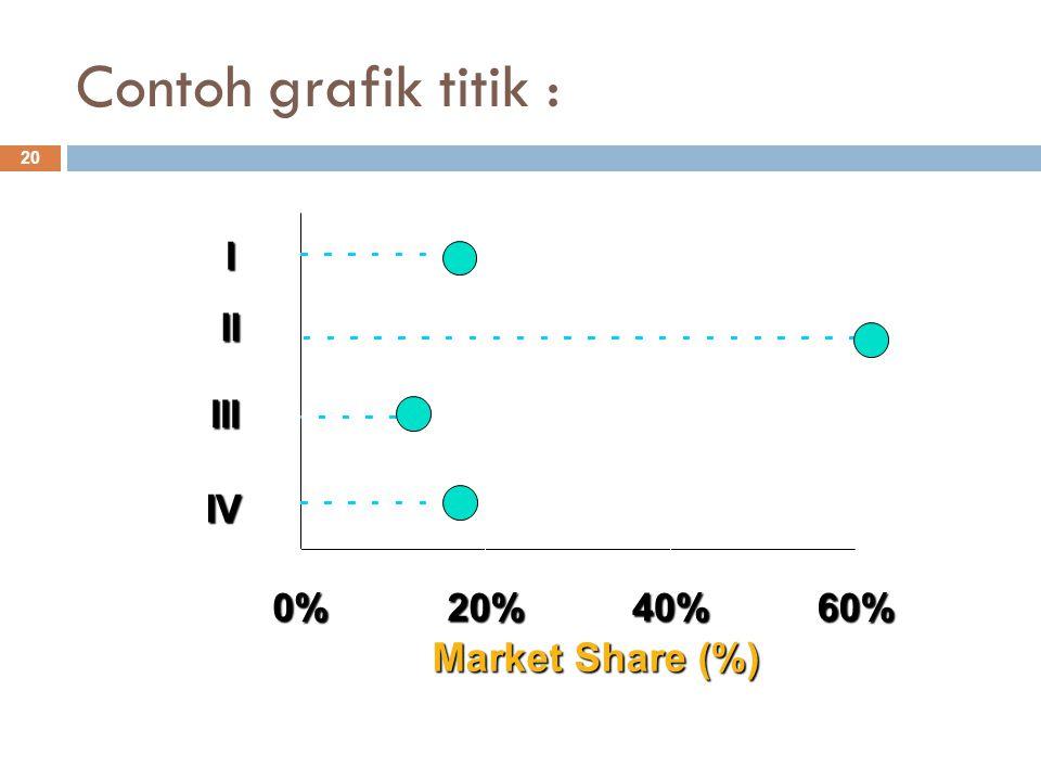 Contoh grafik titik : Market Share (%) 0% 20% 40% 60% IV III II I