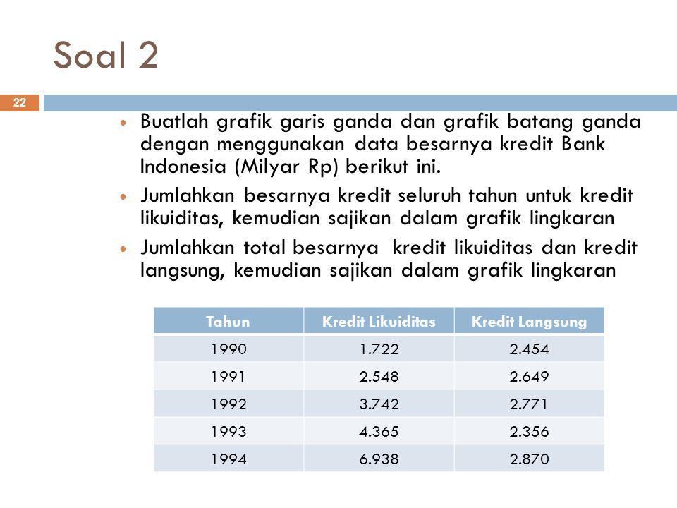 Soal 2 Buatlah grafik garis ganda dan grafik batang ganda dengan menggunakan data besarnya kredit Bank Indonesia (Milyar Rp) berikut ini.