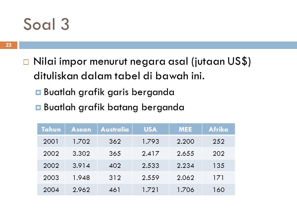 Soal 3 Nilai impor menurut negara asal (jutaan US$) dituliskan dalam tabel di bawah ini. Buatlah grafik garis berganda.