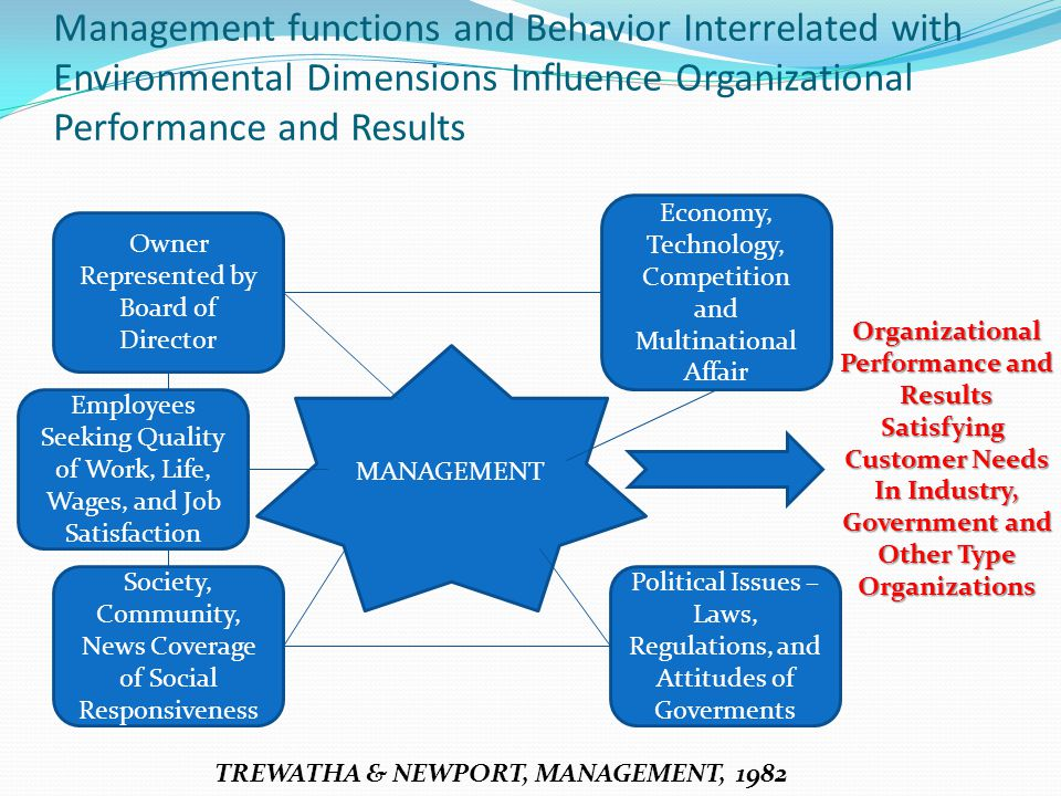 Management functions and Behavior Interrelated with Environmental Dimensions Influence Organizational Performance and Results