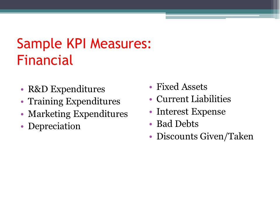 Sample KPI Measures: Financial