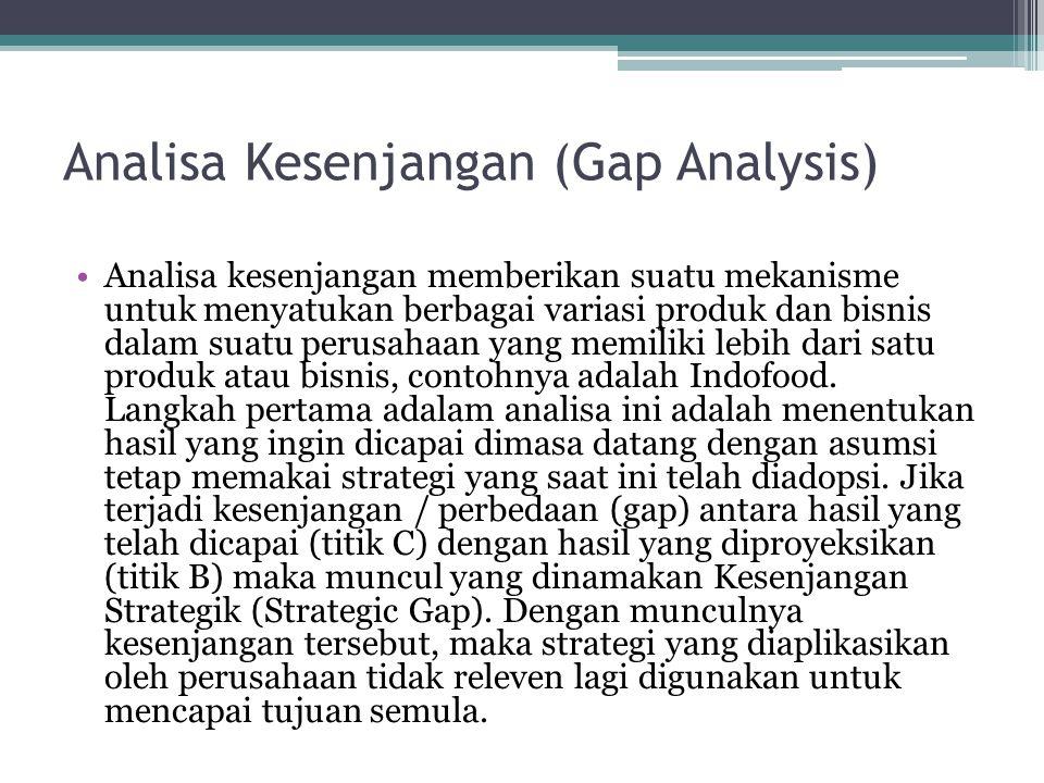 Analisa Kesenjangan (Gap Analysis)
