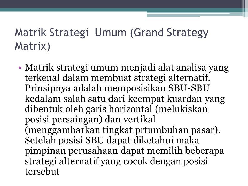 Matrik Strategi Umum (Grand Strategy Matrix)