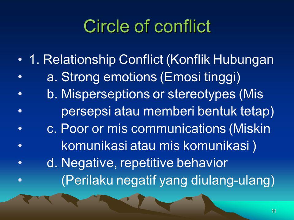 Circle of conflict 1. Relationship Conflict (Konflik Hubungan