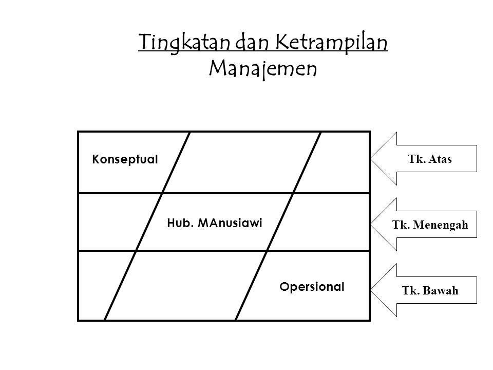 Tingkatan dan Ketrampilan Manajemen