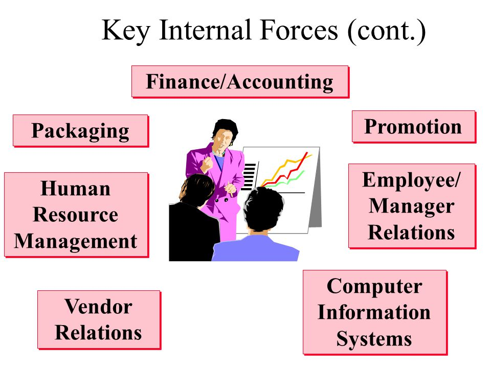 Key Internal Forces (cont.)