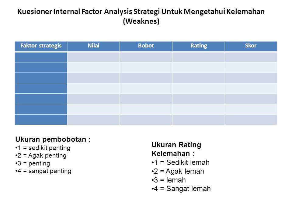 Kuesioner Internal Factor Analysis Strategi Untuk Mengetahui Kelemahan (Weaknes)