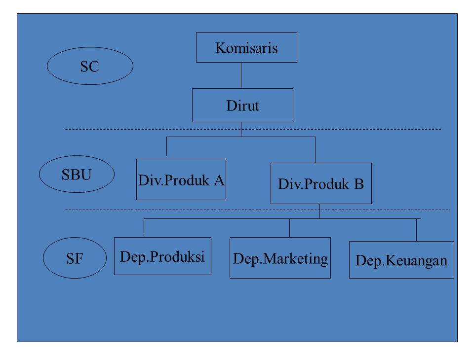 Komisaris SC Dirut SBU Div.Produk A Div.Produk B SF Dep.Produksi Dep.Marketing Dep.Keuangan