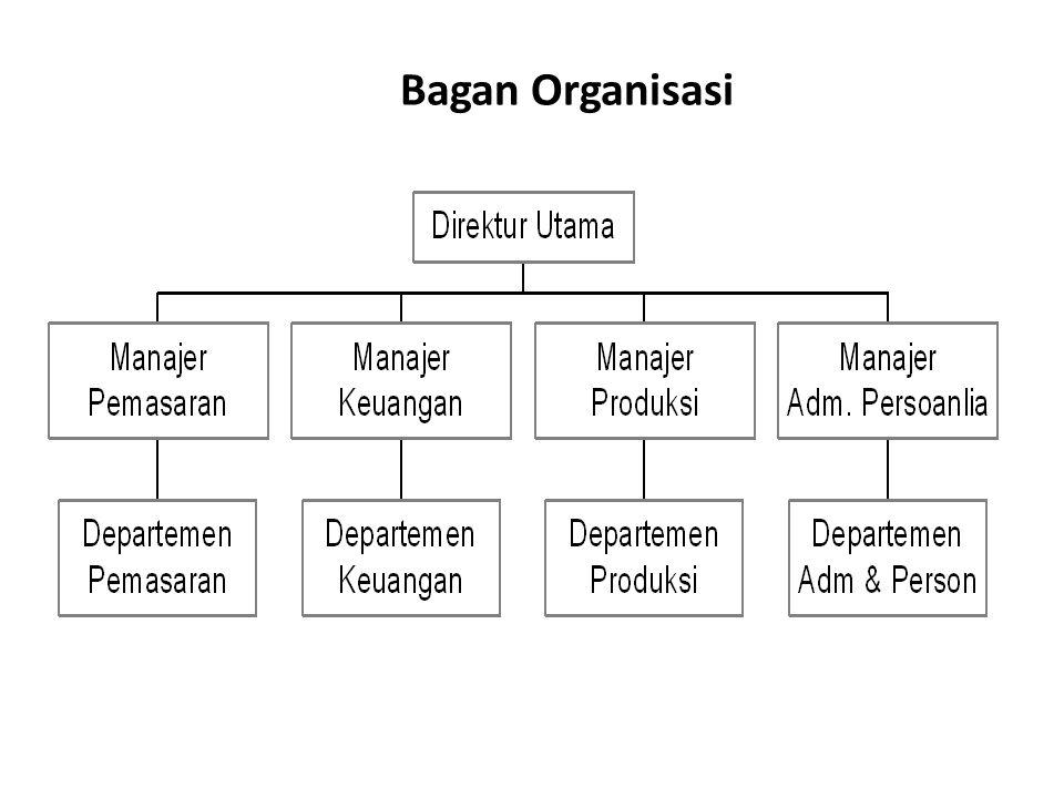 Bagan Organisasi